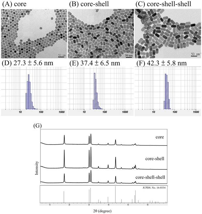 Nd3+ sensitized core-shell-shell nanocomposites loaded with